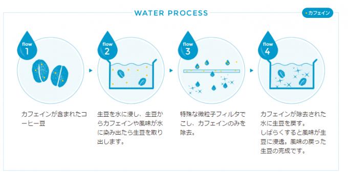 ウォータープロセス法